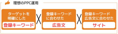琉球の番人&琉球の遣い・理想のPPC運用.PNG